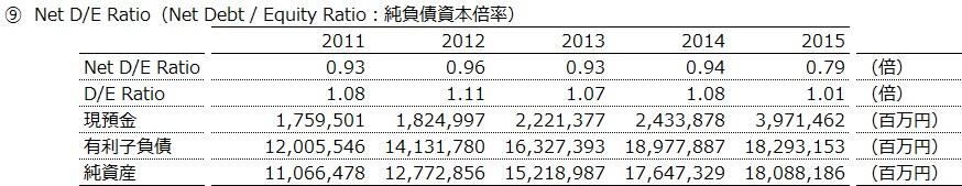 20160906_トヨタ自動車_Net D/E Ratio_数表_FY2011~15