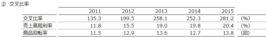 20160904_トヨタ自動車_交叉比率_数表_FY2011~15