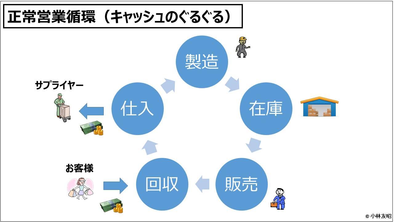 財務分析(入門編)_正常営業循環(キャッシュのぐるぐる)
