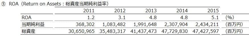 20160904_トヨタ自動車_ROA_数表_FY2011~15