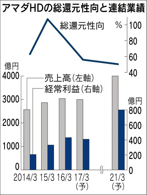 20160906_アマダHDの総還元性向と連結業績_日本経済新聞朝刊