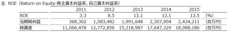 20160905_トヨタ自動車_ROE_数表_FY2011~15