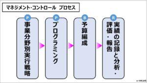業績管理会計(入門編)_マネジメント・コントロール プロセス