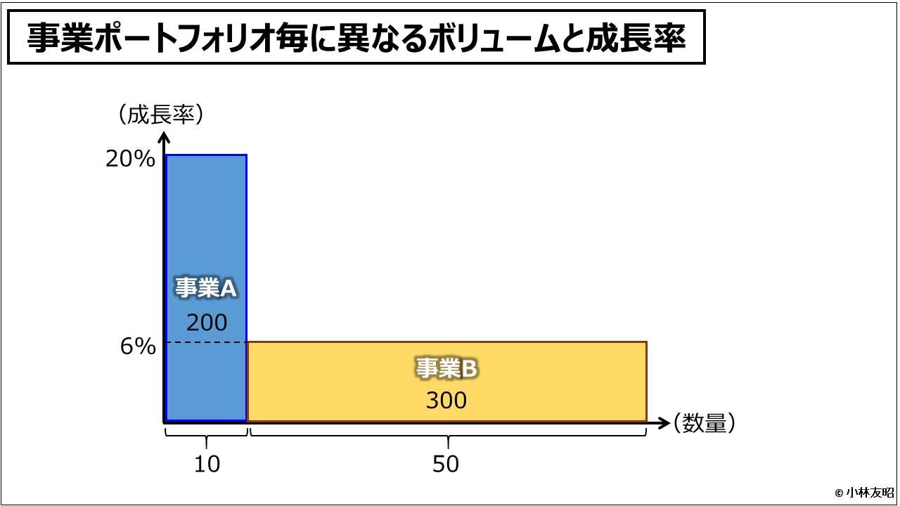 管理会計(基礎編)_事業ポートフォリオ毎に異なるボリュームと成長率