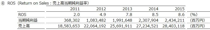20160904_トヨタ自動車_ROS_数表_FY2011~15