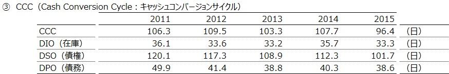 20160904_トヨタ自動車_CCC_数表_FY2011~15