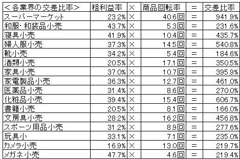 20160904_小売業の交叉比率3