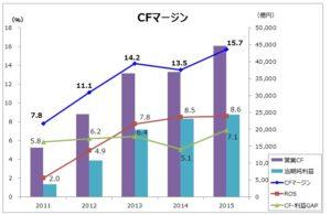 20160905_トヨタ自動車_CFマージン_グラフ2_FY2011~15