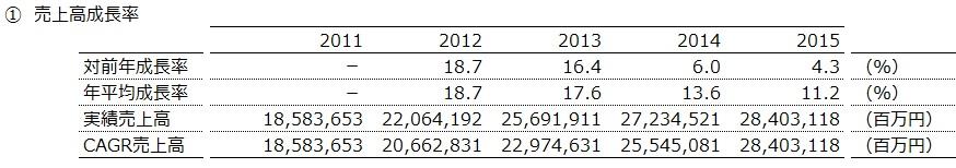 20160903_トヨタ自動車_売上高成長率_数表_FY2011~15