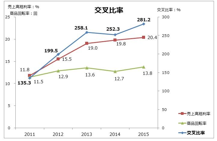 20160904_トヨタ自動車_交叉比率_グラフ_FY2011~15
