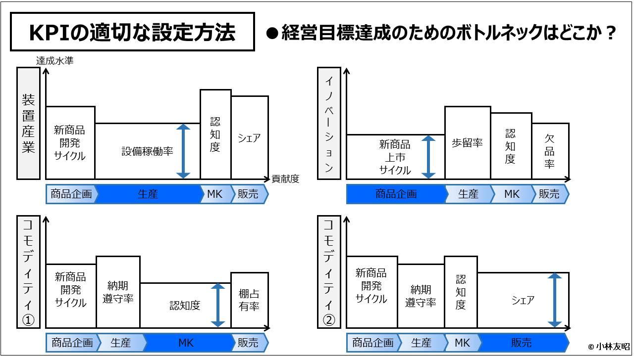 業績管理会計(入門編)_KPIの適切な設定方法