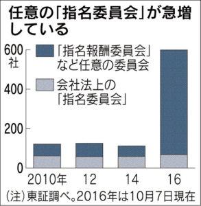 20161008_任意の「指名委員会」が急増している_日本経済新聞朝刊