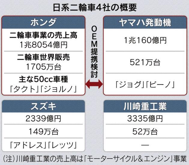 20161006_日系二輪車4社の概要_日本経済新聞朝刊