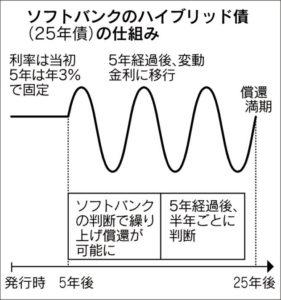 20161001_ソフトバンクのハイブリッド債(25年債)の仕組み_日本経済新聞朝刊
