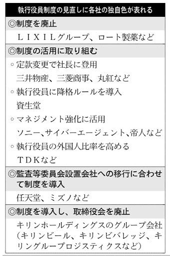 20161003_執行役員制度の見直しに各社の独自色が表れる_日本経済新聞朝刊