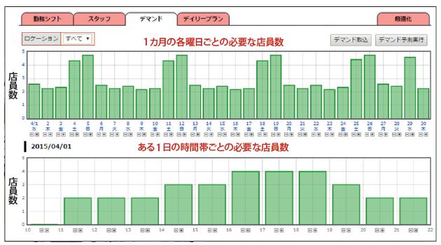20160808_(1)顧客を知る:店舗ごとの来店客数を過去の実績から予測し、必要な店員の目標人数を算出_日本経済新聞電子版