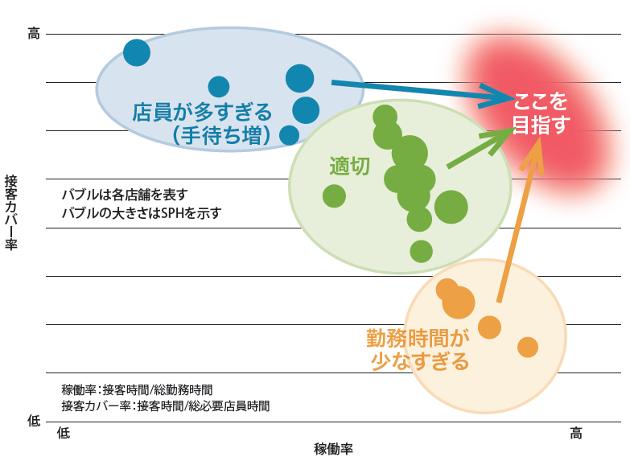 20160808_稼働率と接客カバー率から店員計画を見直す_日本経済新聞電子版