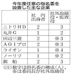 20161008_今年度任意の氏名委を設置した主な企業_日本経済新聞朝刊