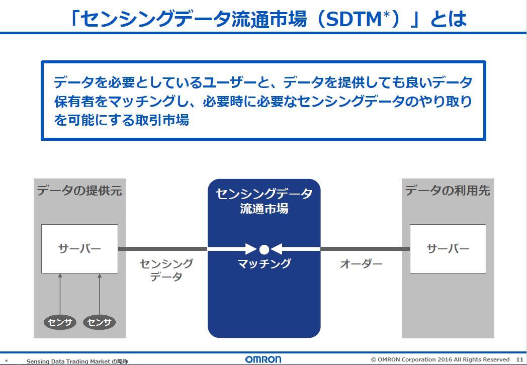 20161002_センシングデータ流通市場(SDTM)
