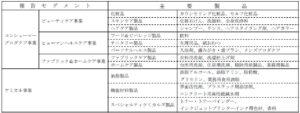 20161010_花王_事業セグメント