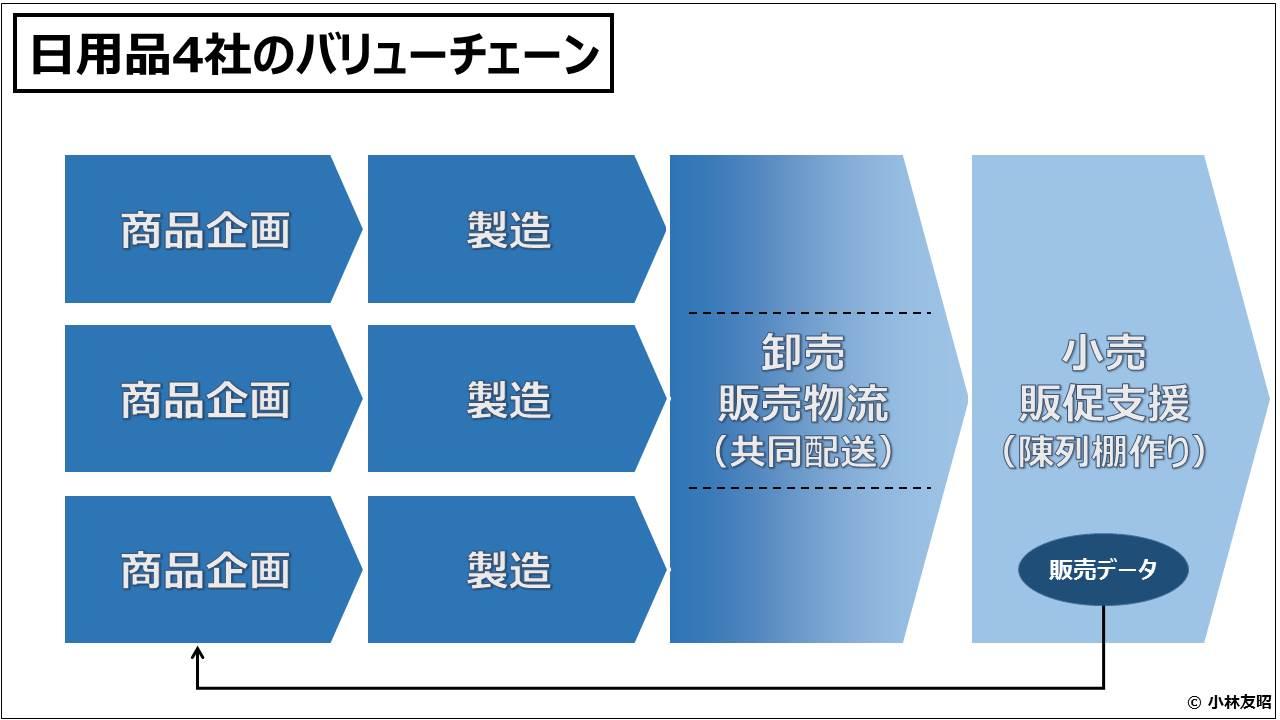 経営管理会計トピック_日用品4社のバリューチェーン