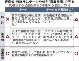 20160926_経産省・特許庁はデータやAIを「営業秘密」で守る_日本経済新聞朝刊