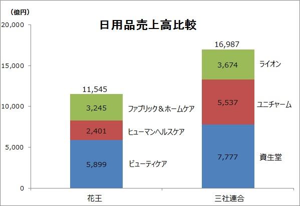 20161010_日用品売上高比較_FY2015