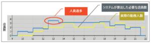 20160808_(5)人員の無駄の排除:店員が多すぎる時間帯を減らしつつ、接客時間を増やせる日別スケジュールを確認_日本経済新聞電子版