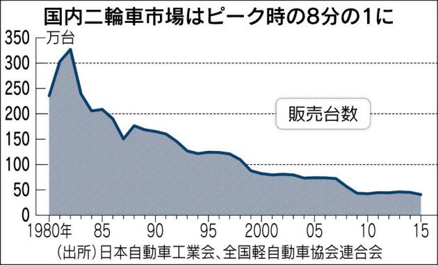 20161006_国内二輪車市場はピーク時の8分の1に_日本経済新聞朝刊