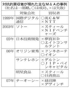 20161006_対抗的買収者が現れた主なM&Aの事例_日本経済新聞朝刊