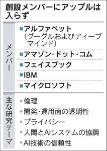 20160930_人々と社会に貢献する人工知能のためのパートナーシップ_日本経済新聞朝刊