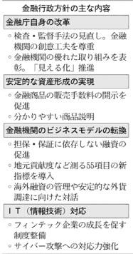 20161022_金融行政方針の主な内容_日本経済新聞朝刊