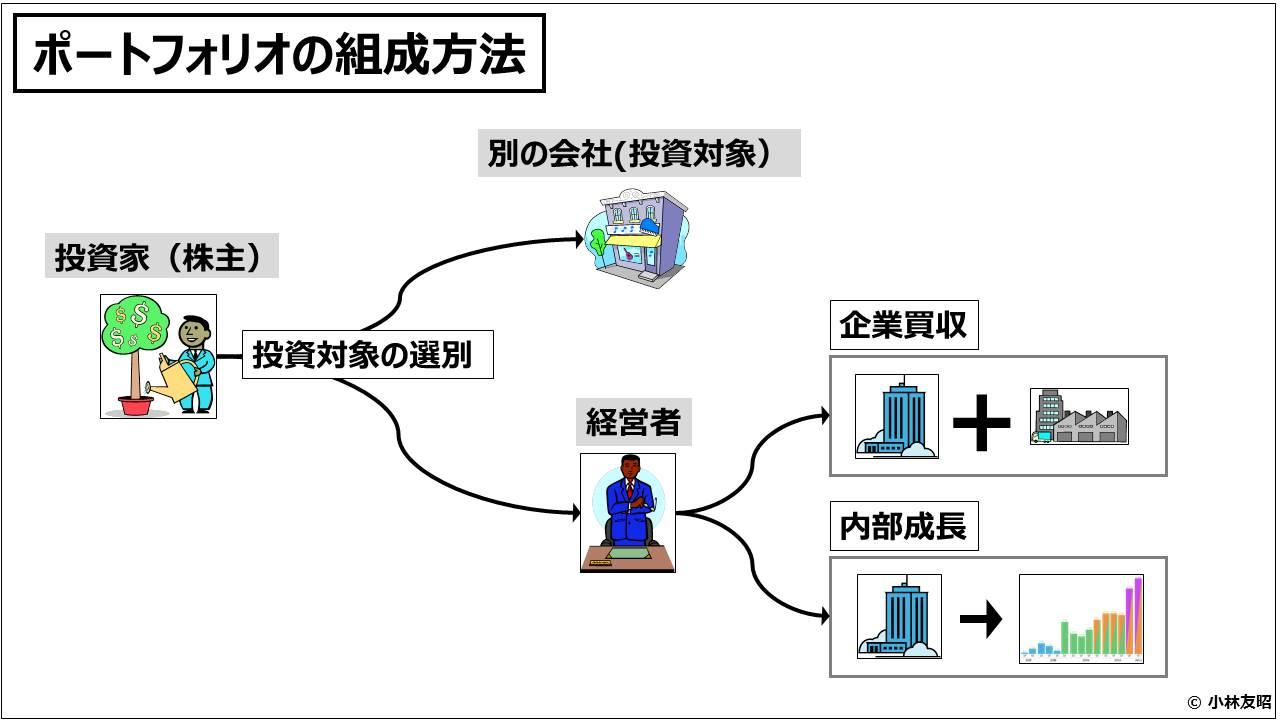 経営管理会計トピック_ポートフォリオの組成方法