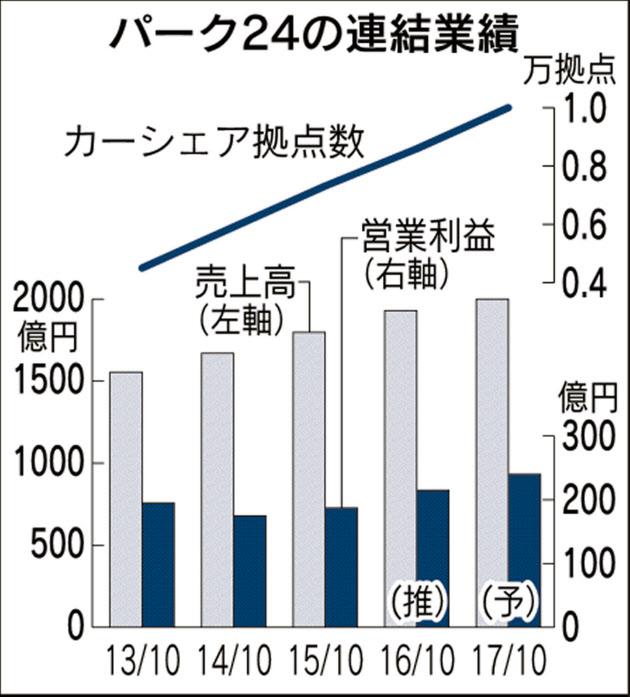 20161123_パーク24の連結業績_日本経済新聞朝刊