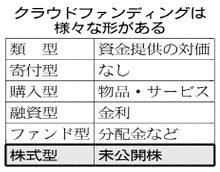 0842_株式型クラウドファンディング、第1号事業者に 日本クラウドキャピタル、出資見返りに未公開株