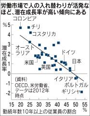 20161007_労働市場で人の入れ替わりが活発なほど、潜在成長率が高い傾向にある_日本経済新聞朝刊
