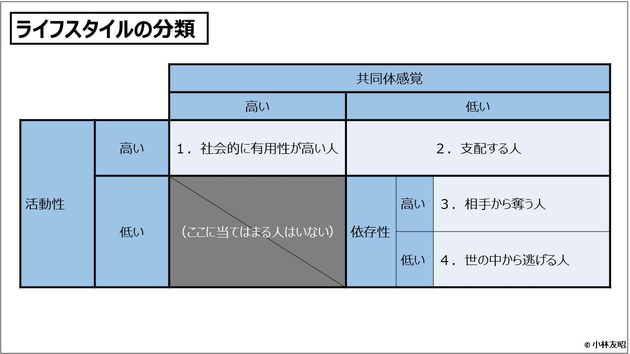 経営管理会計トピック_ライフスタイルの分類