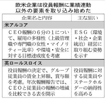 20161024_欧米企業は役員報酬に業績連動以外の要素を取り込み始めた_日本経済新聞朝刊