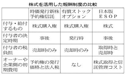 20161019_株式を活用した報酬制度の比較_日本経済新聞朝刊