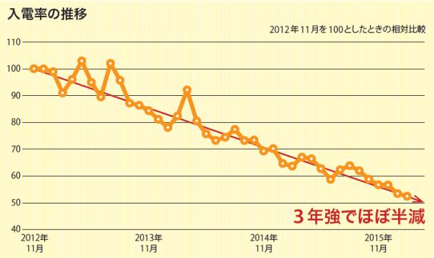 20161123_パーク24の連結業績_日本経済新聞電子版