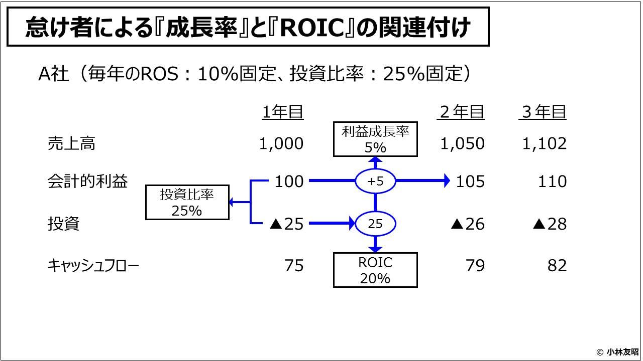 経営管理会計トピック_怠け者による『成長率』と『ROIC』の関連付け