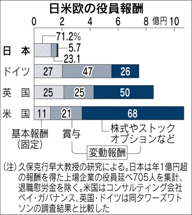 20161024_日米欧の役員報酬_日本経済新聞朝刊