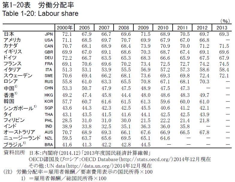 20161102_労働分配率_データブック国際労働比較2015