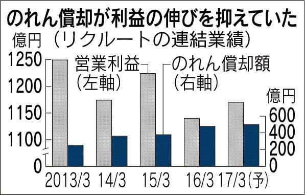 20161207_のれん償却が利益の伸びを抑えていた_日本経済新聞朝刊