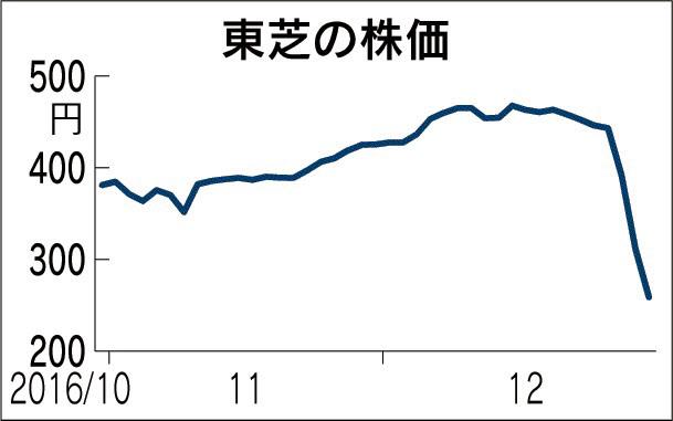 20161230_東芝の株価_日本経済新聞朝刊