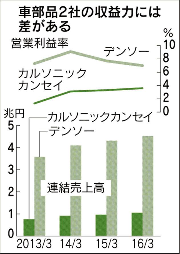 20161123_クルマ部品2社の収益力には差がある_日本経済新聞朝刊
