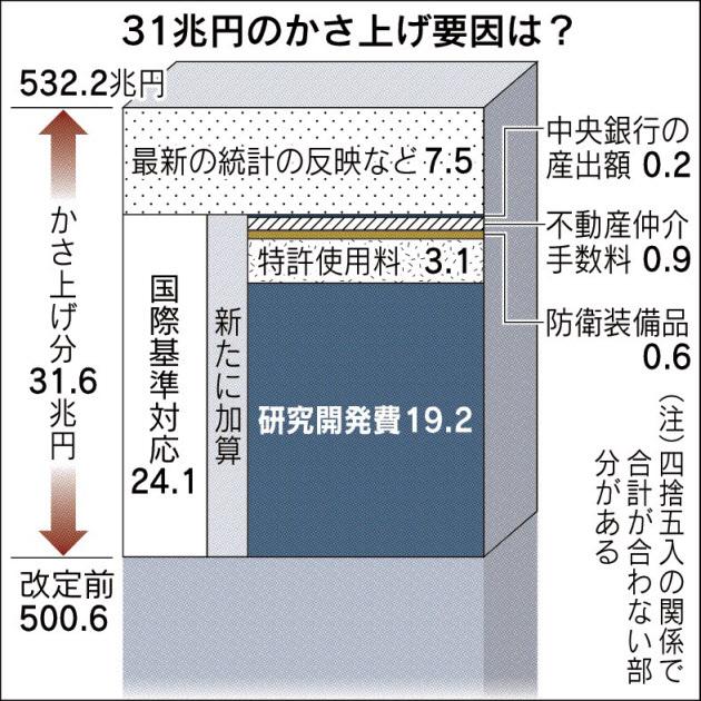 20161209_31兆円のかさ上げ要因は?_日本経済新聞朝刊