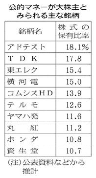 20161223_公的マネーが大株式とみられる主な銘柄_日本経済新聞朝刊
