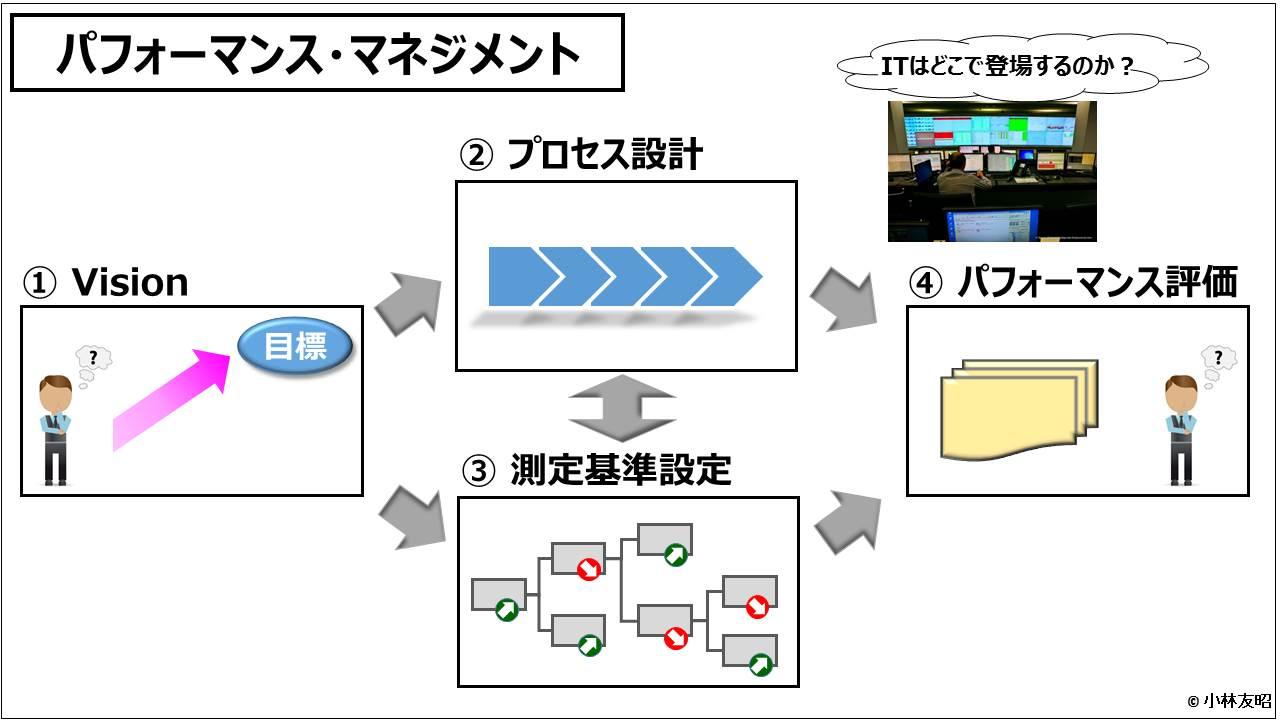 業績管理会計(入門編)_パフォーマンス・マネジメント