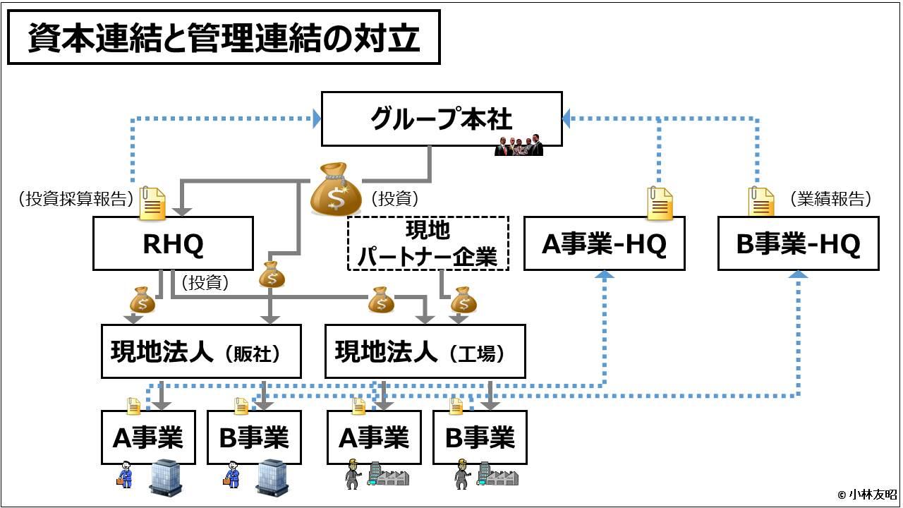業績管理会計(入門編)_資本連結と管理連結の対立